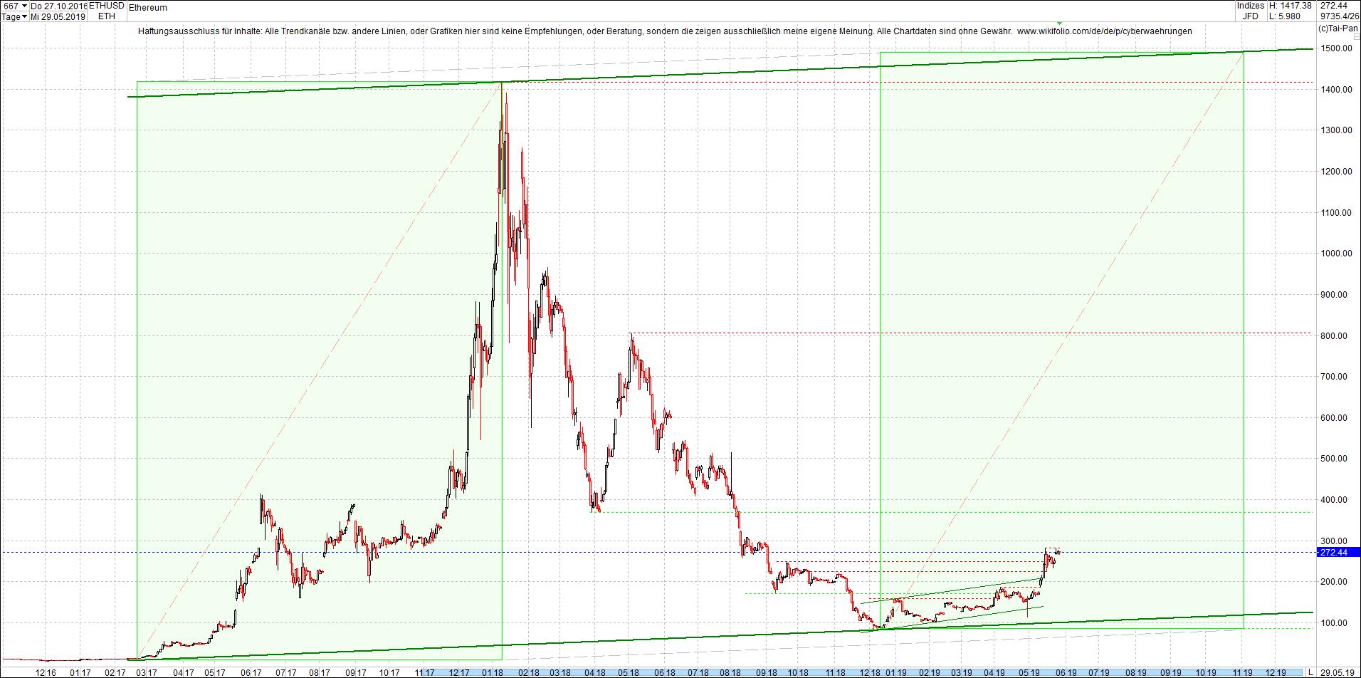 ethereum_chart_heute_sp__tnachmittag.png