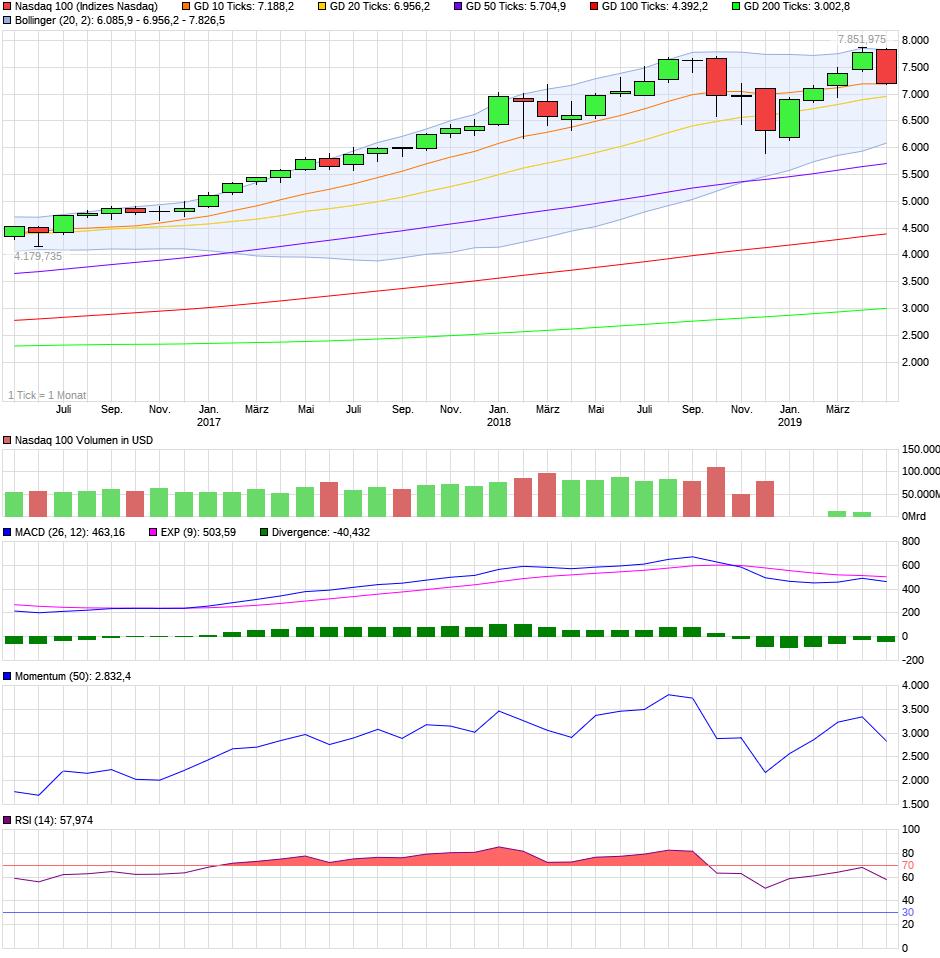 chart_3years_nasdaq100.png