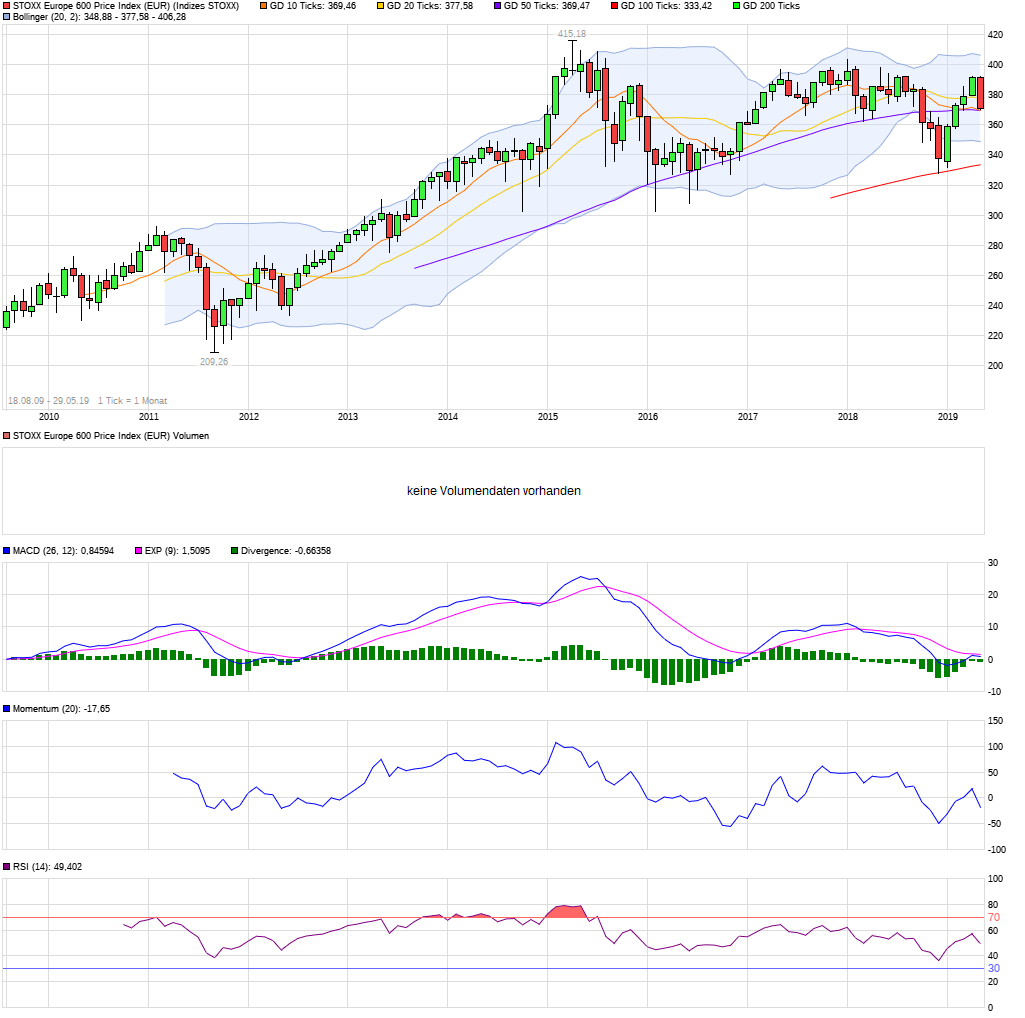 chart_all_stoxxeurope600priceindexeur.png