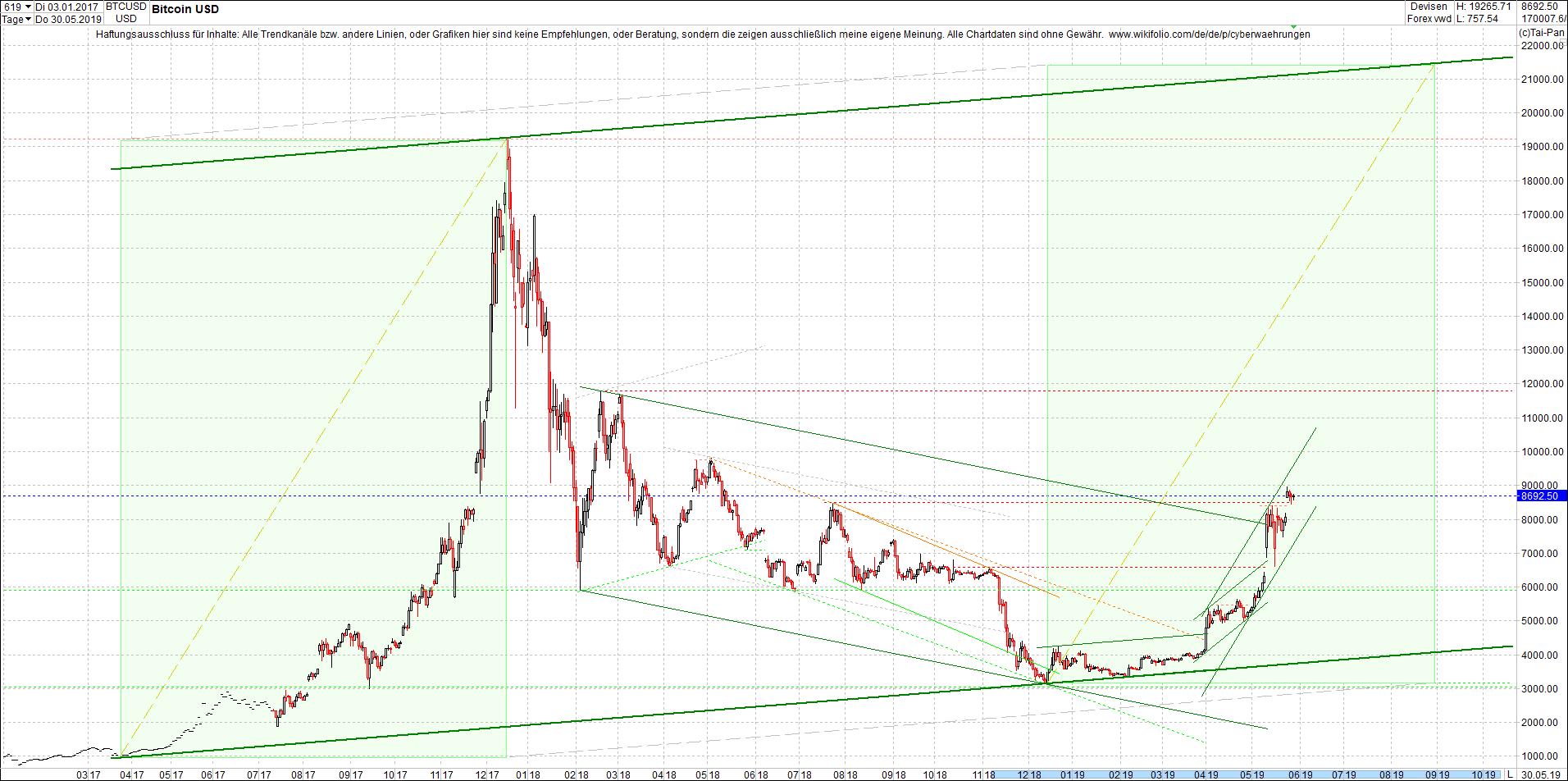 bitcoin_chart_vormittag.png