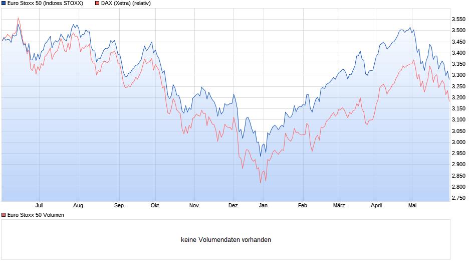 chart_year_eurostoxx50.png