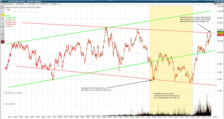 amd_chart_190607.jpg