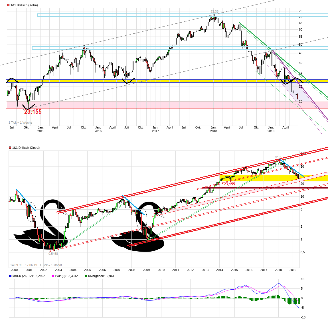 chart_all_11drillisch.png