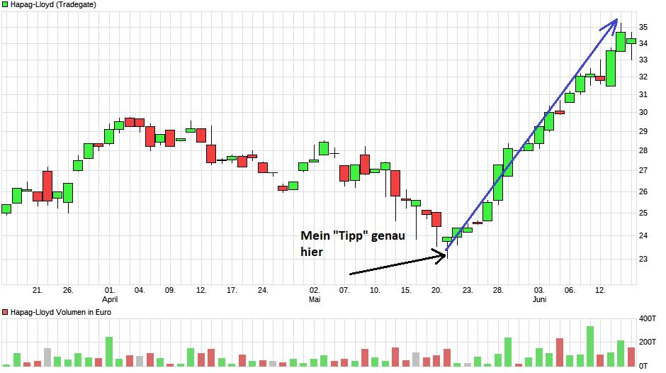 chart_quarter_hapag-lloyd.png