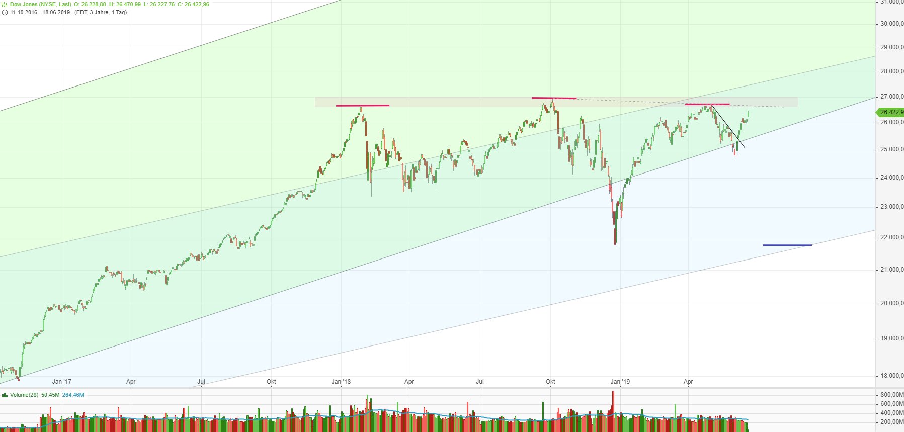 dow_2019-06-18_1620h.png