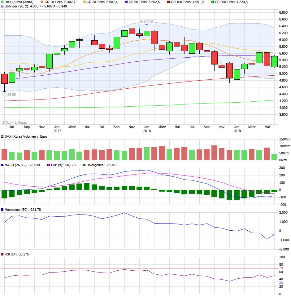 chart_3years_daxkurs.png
