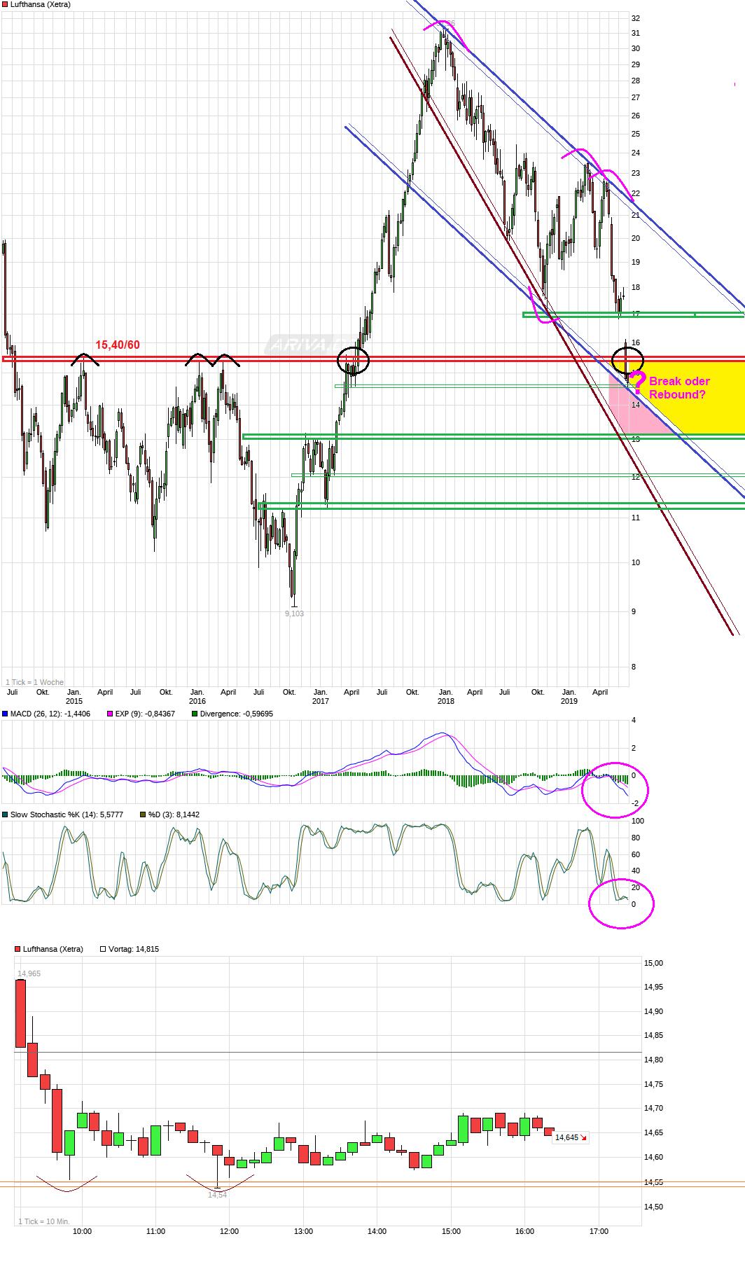 chart_5years_lufthansa.png