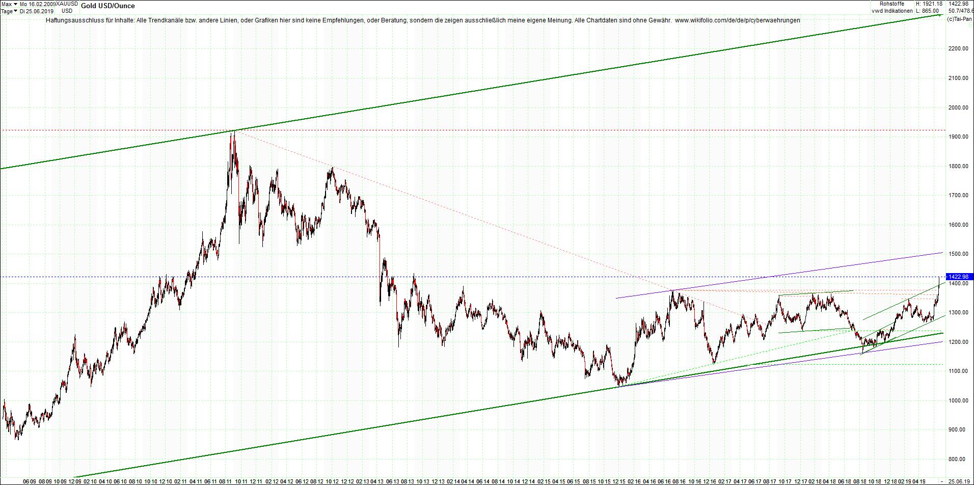 gold_chart_am_abend.png