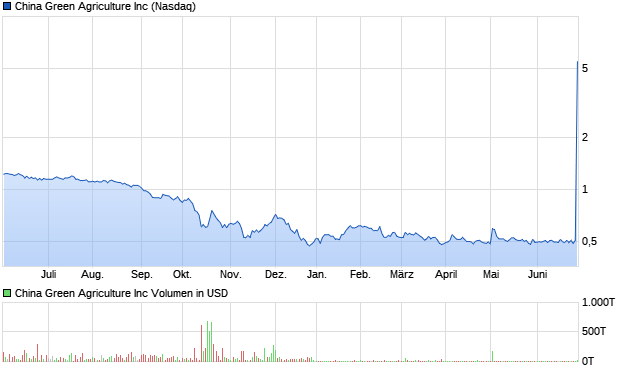 chart_year_chinagreenagricultureinc.png