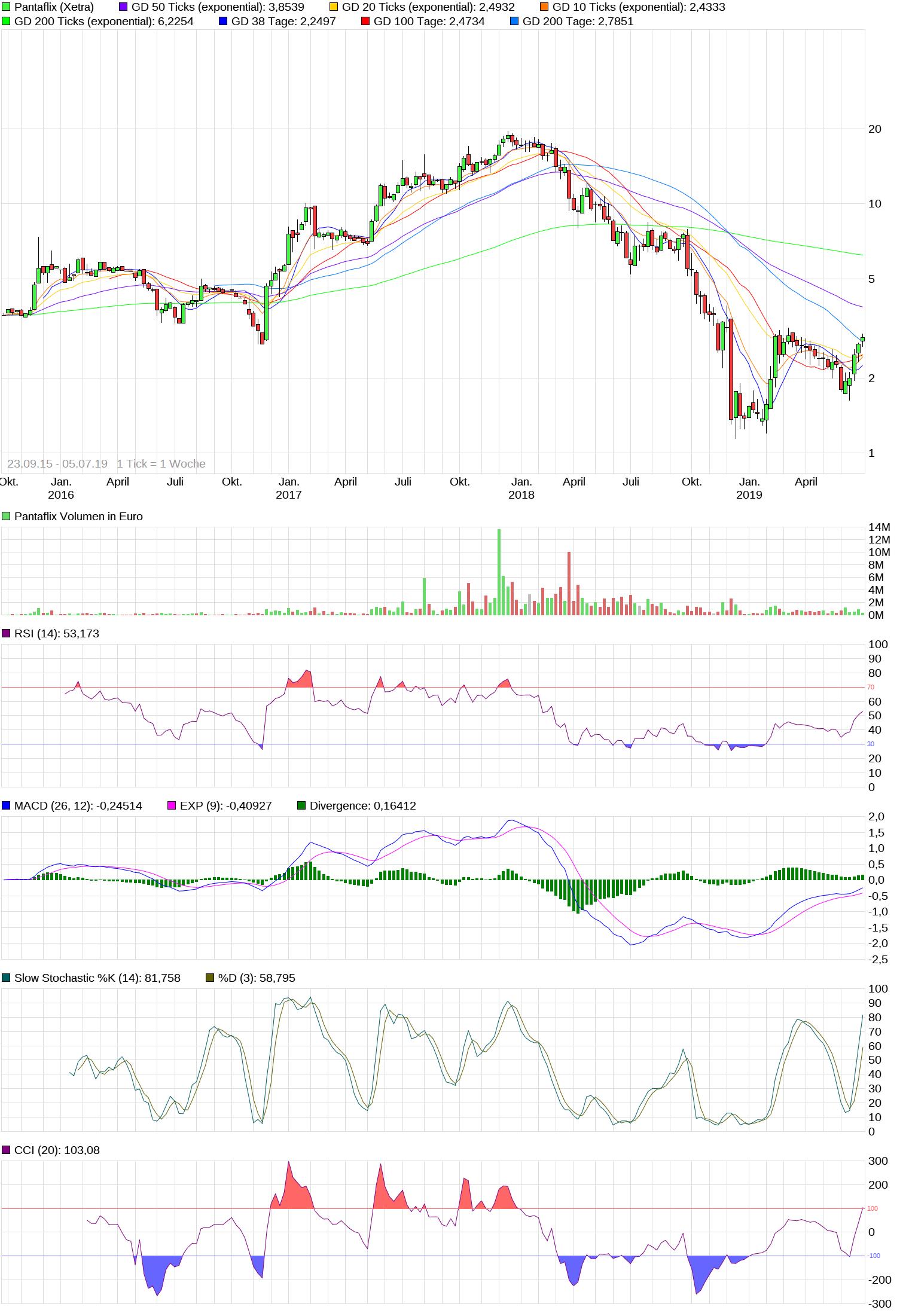 chart_10years_pantaflix.png
