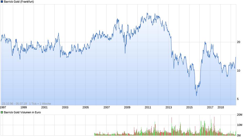 chart_all_barrickgold.png