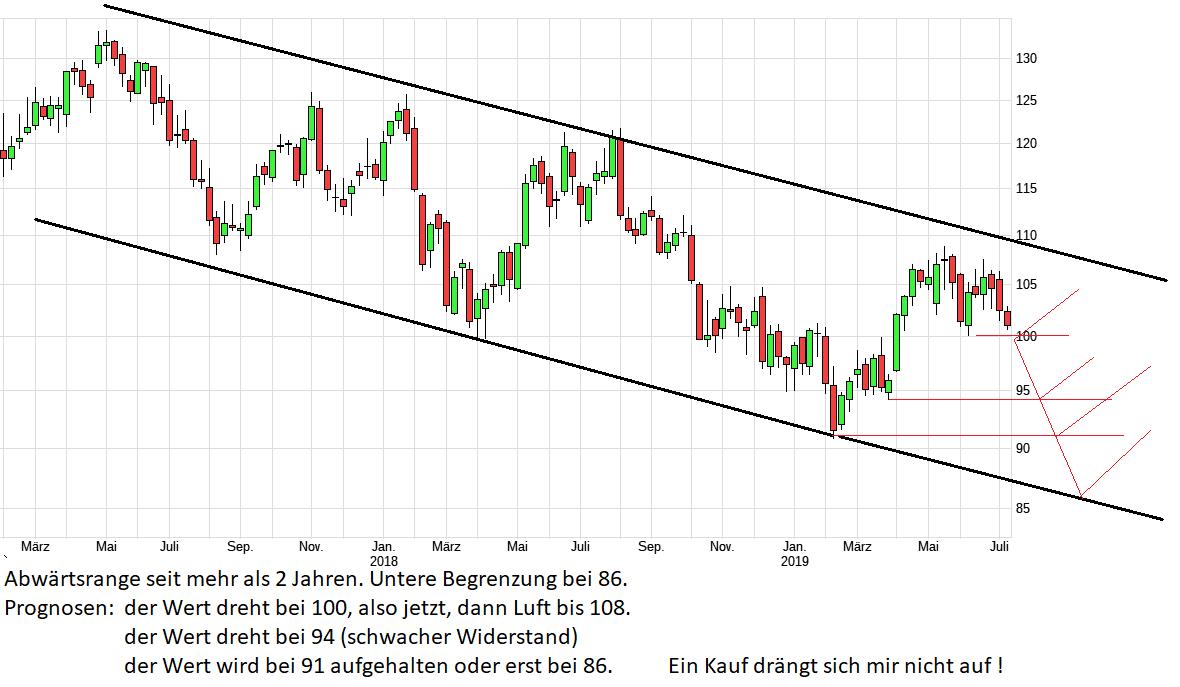 chart_3years_siemens.png