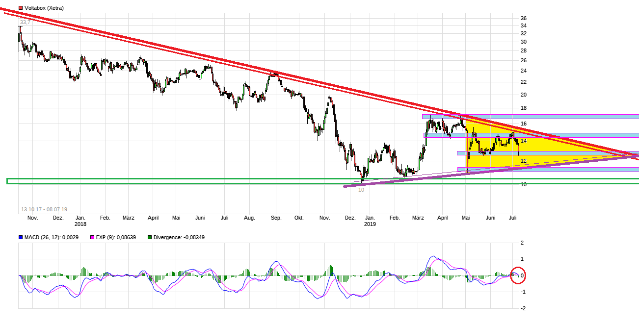 chart_all_voltabox.png