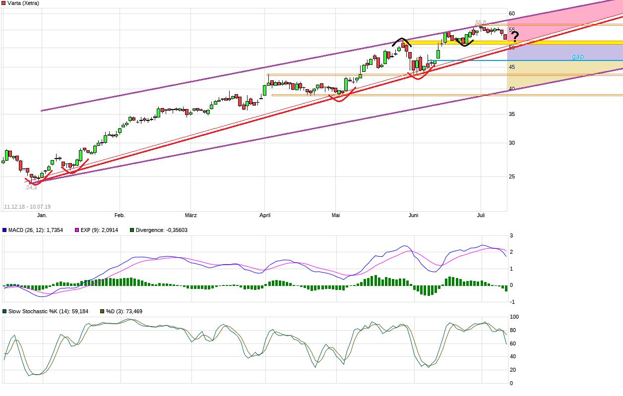 chart_free_varta.png