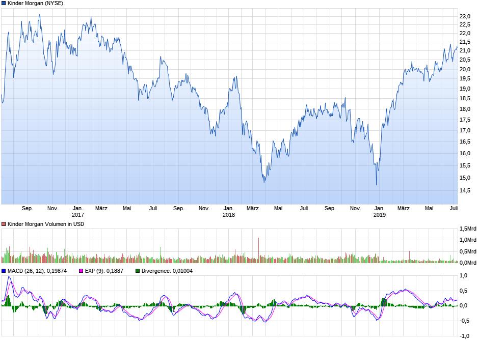 chart_3years_kindermorgan.png
