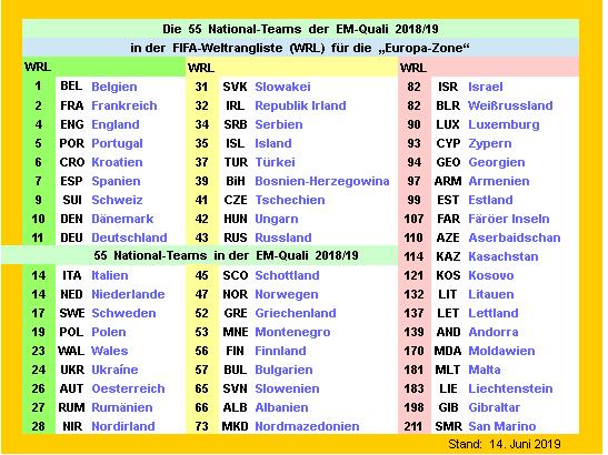 em-quali-2018-19-ranking-01.png