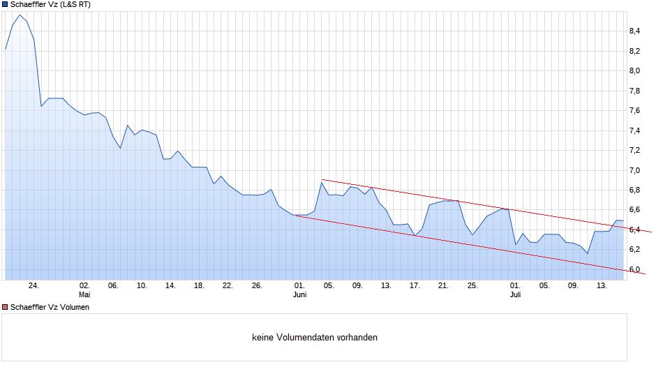 chart_quarter_schaefflervz.png