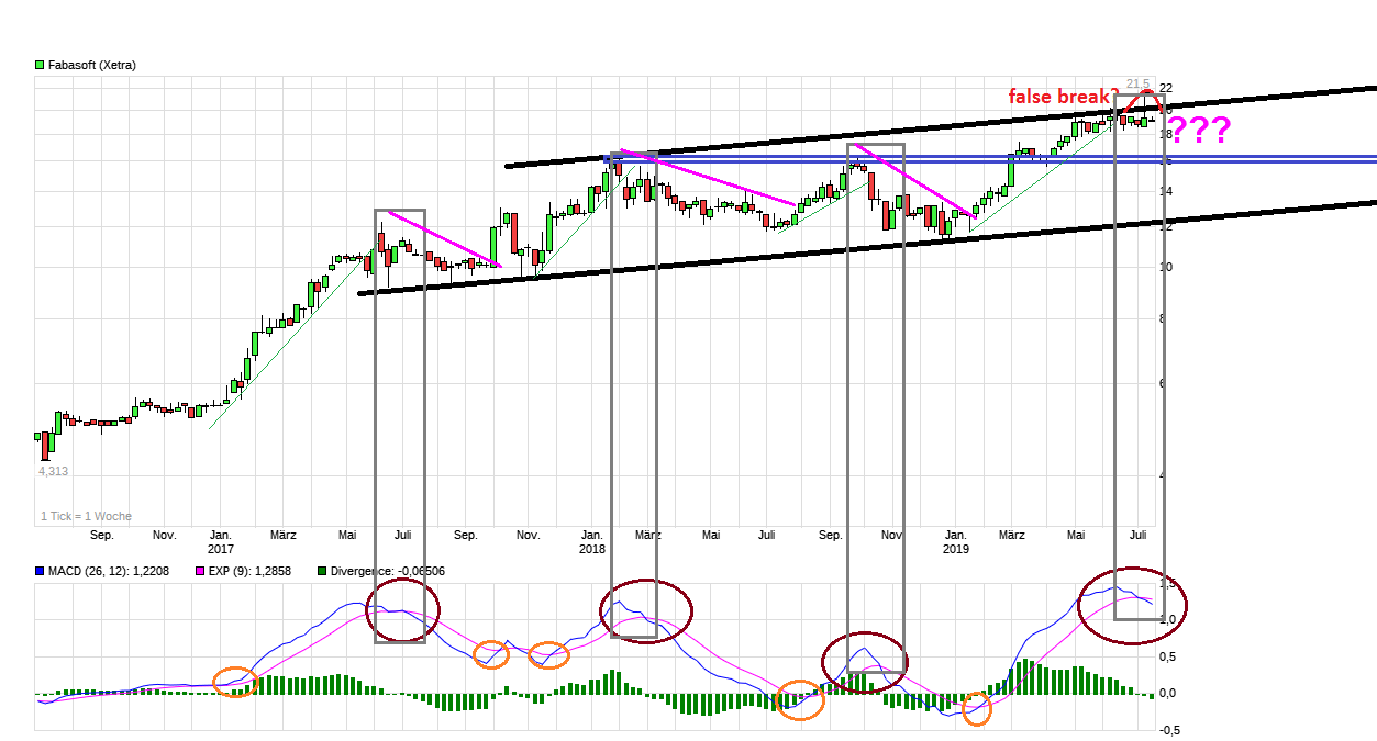 chart_3years_fabasoft.png