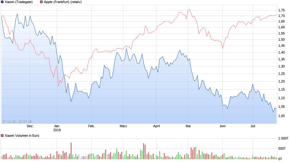 chart_all_xiaomi.png