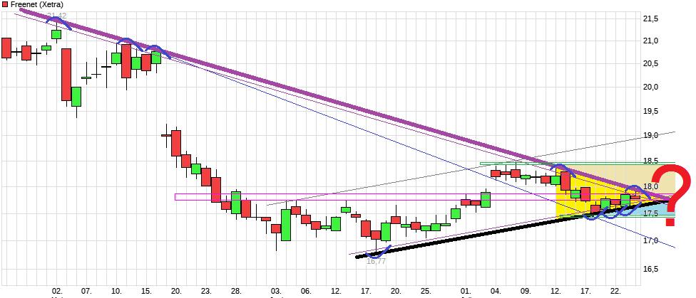 chart_quarter_freenet.png