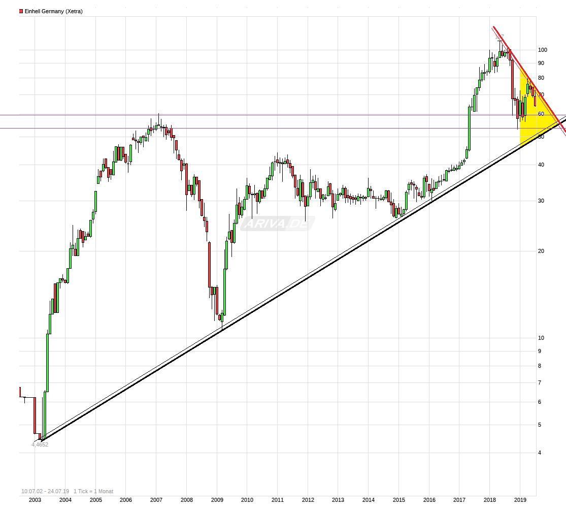 chart_free_einhellgermany.png