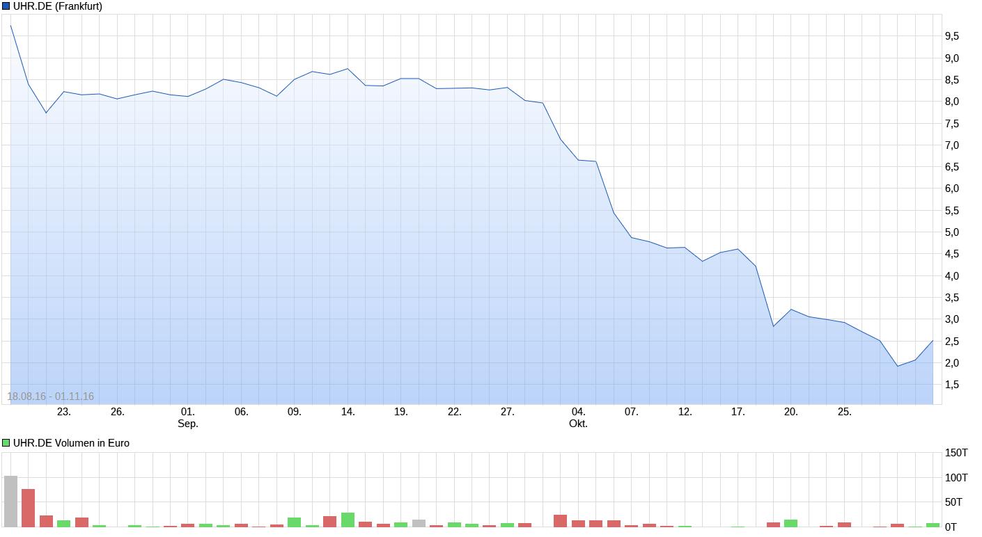 chart_free_uhrde.png