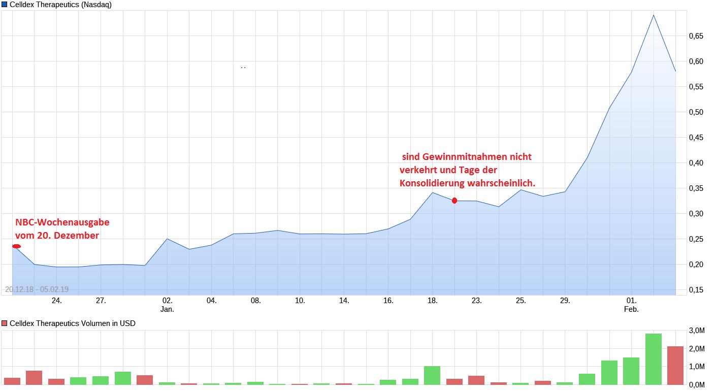 chart_free_celldextherapeutics.png