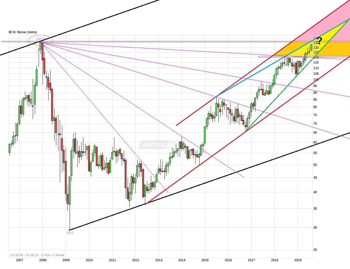 chart_free_deutscheb__rse---.png