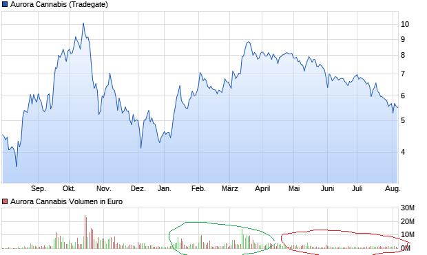 chart_year_auroracannabis.png