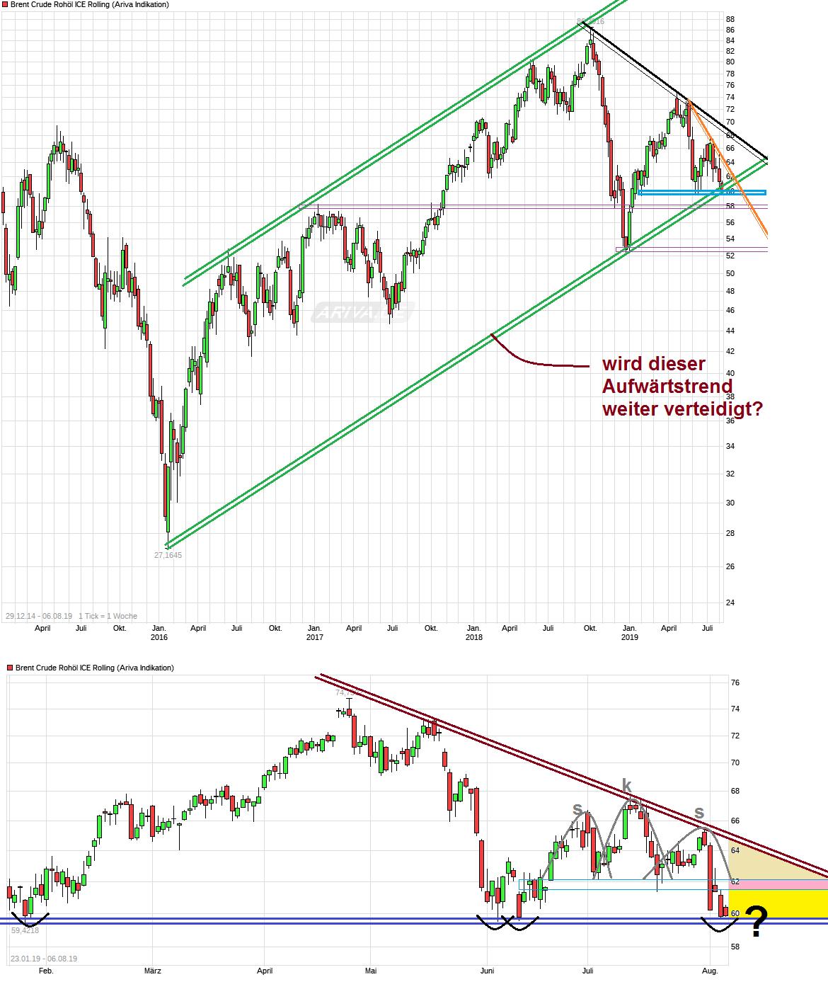 chart_free_brentcruderoh__licerolling-.png