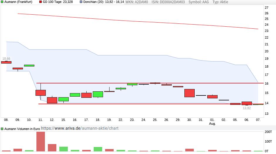 chart_month_aumann.png