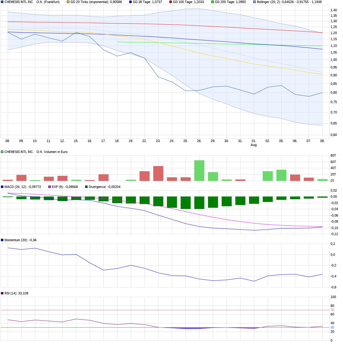 chart_month_chemesisintlincon.png