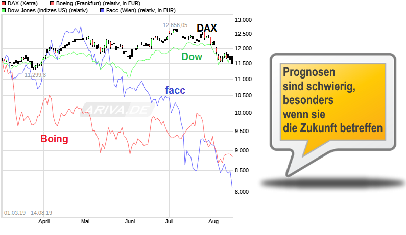 chart_free_dax.png
