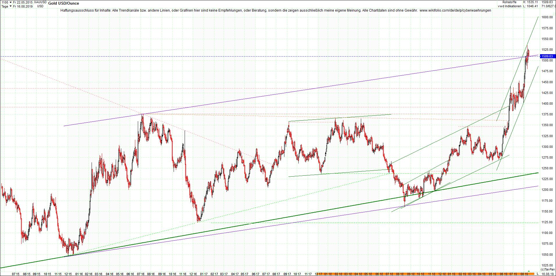 gold_chart_von_heute_morgen.png
