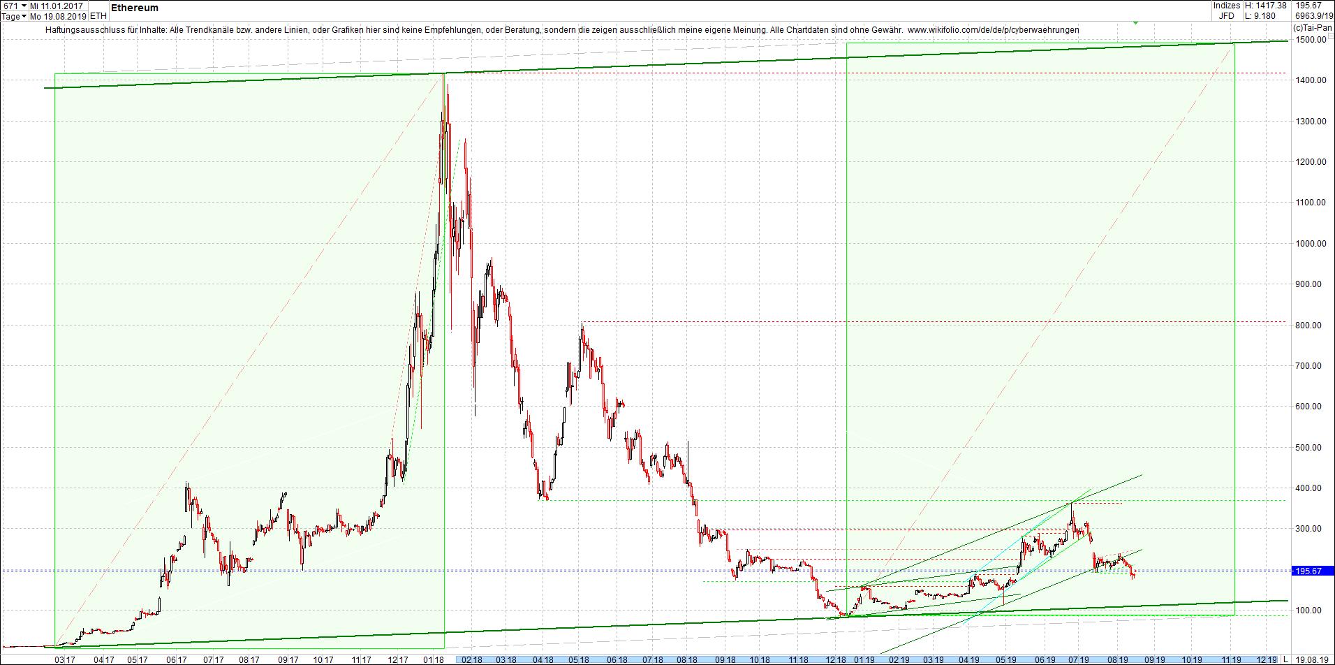 ethereum_chart_heute_morgen.png