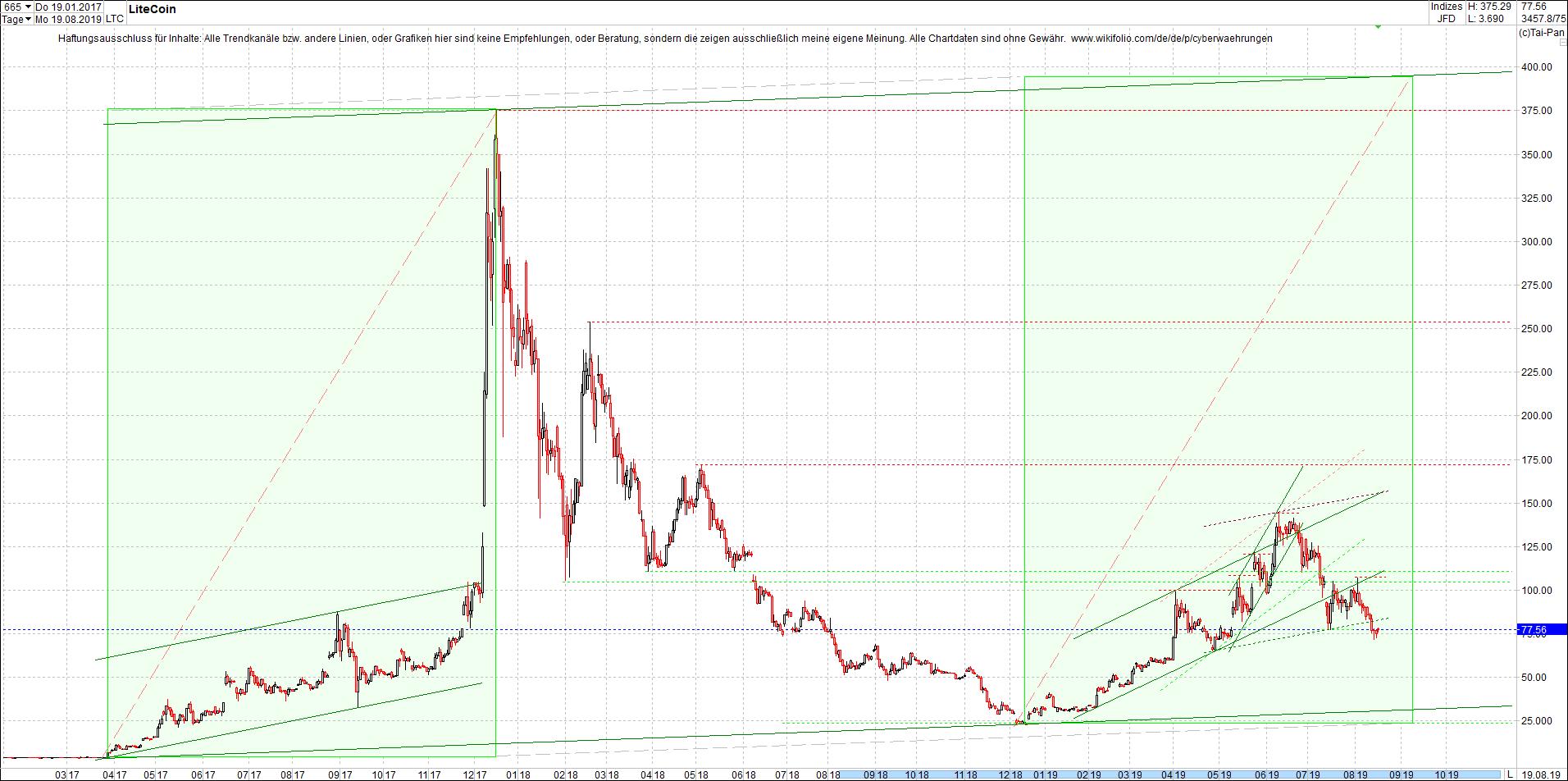 litecoin_(ltc)_chart_heute_mittag.png