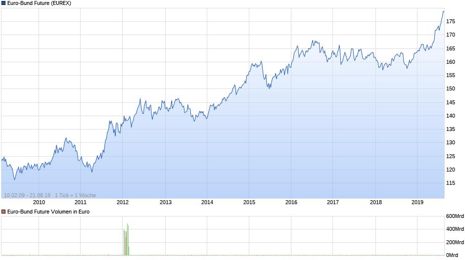 chart_all_euro-bundfuture.png
