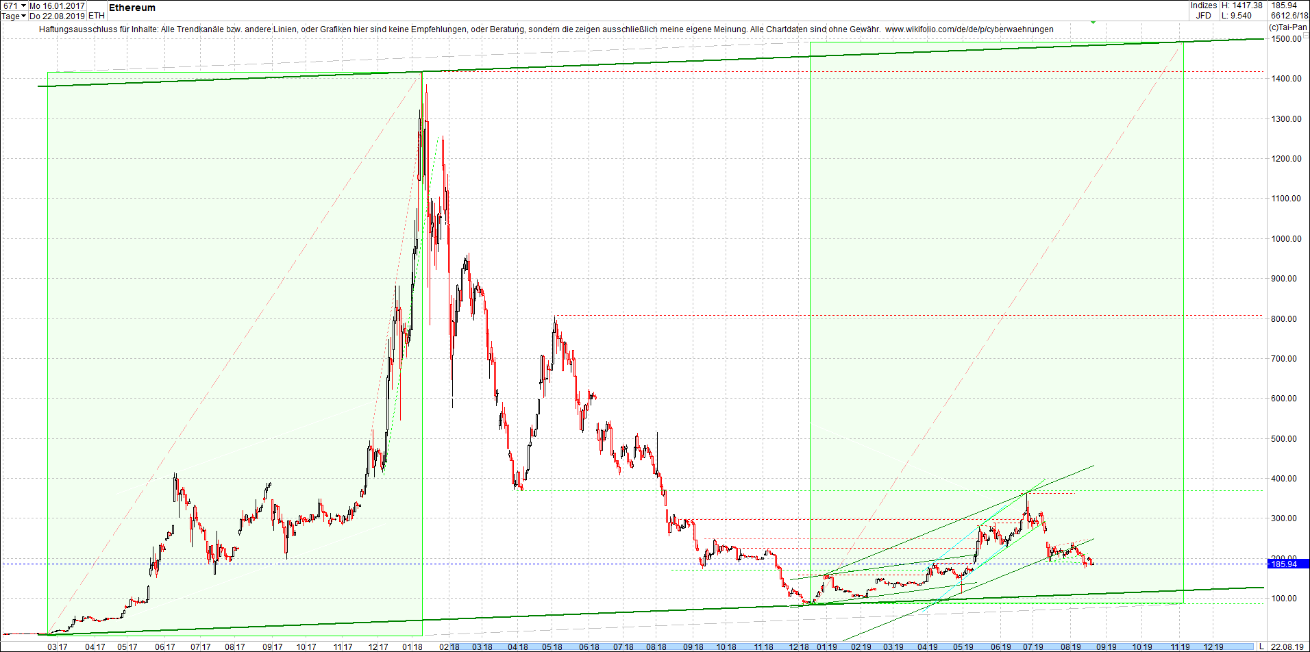ethereum_chart_heute_mittag.png