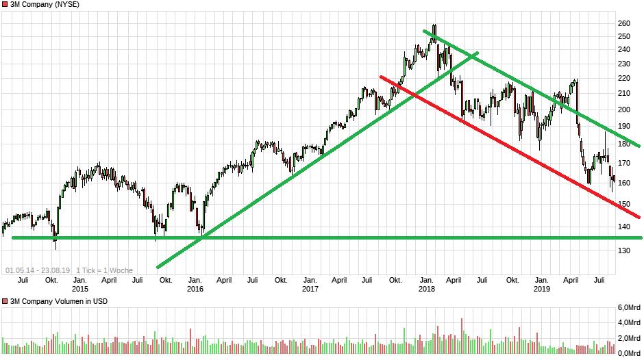 chart_free_3mcompany.png