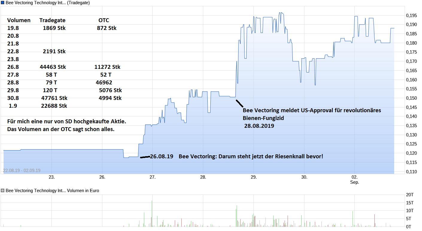 chart_free_beevectoringtechnologyinternational.png