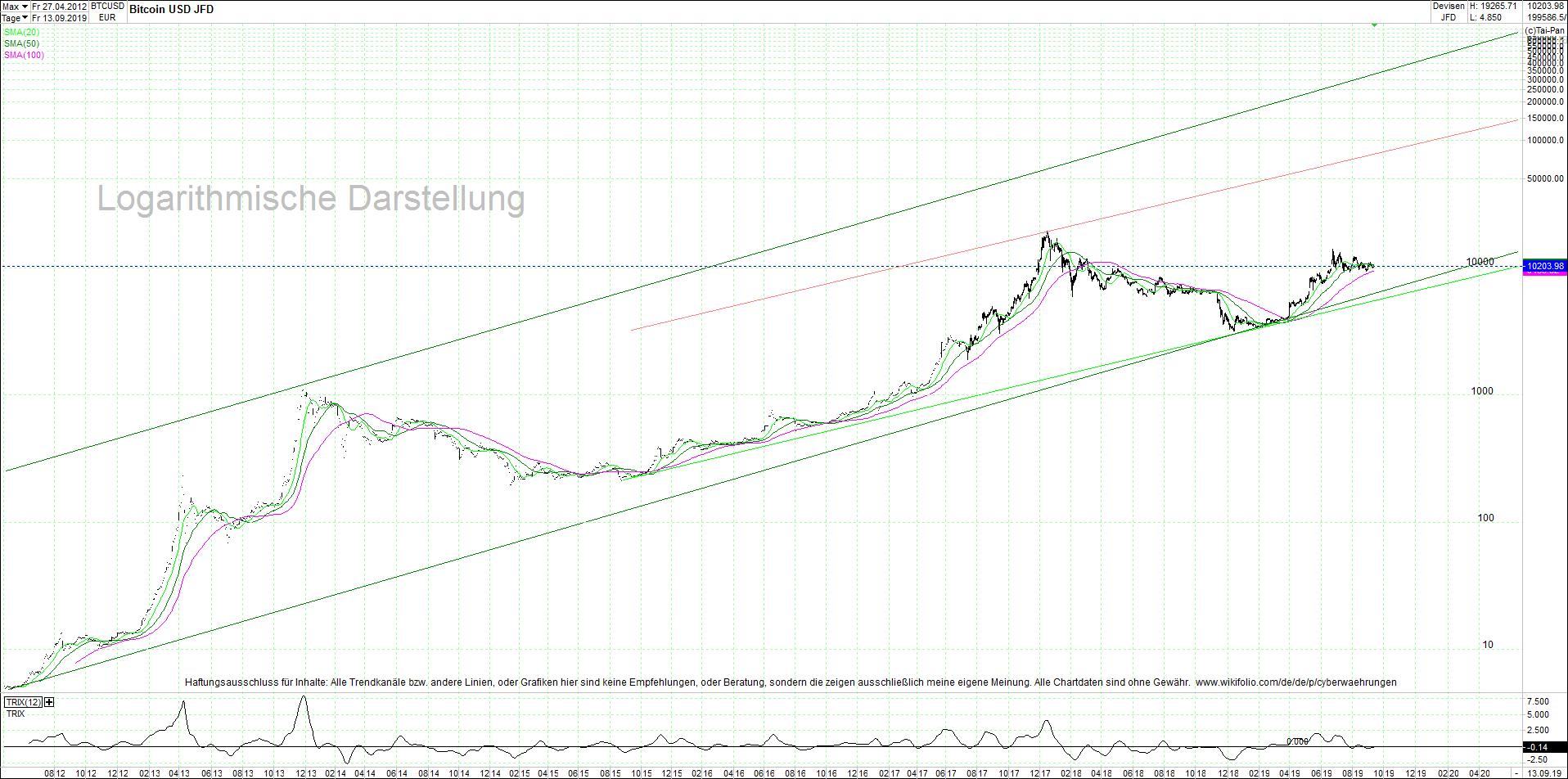 bitcoin_btc_sehr_langfristiger_chart.png
