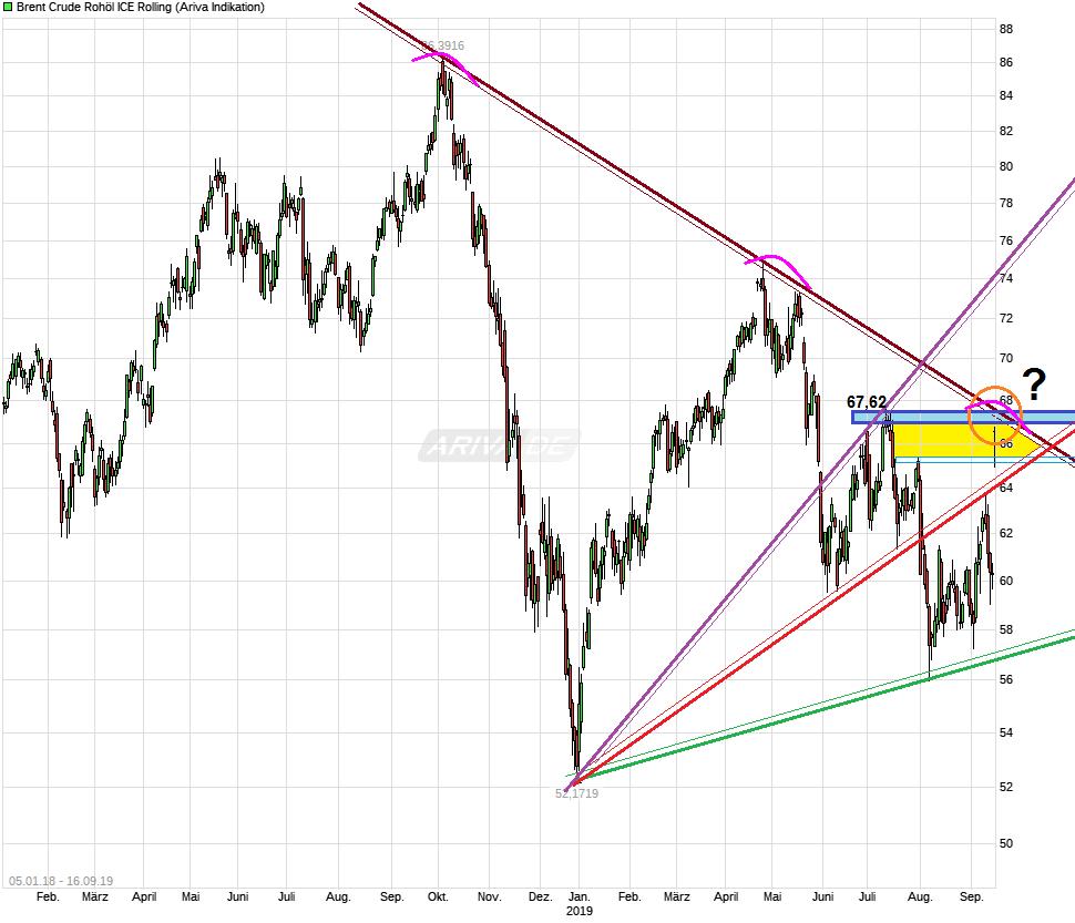 chart_free_brentcruderoh__licerolling.png