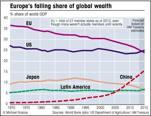 europes_falling_share_of_global_wealth.jpg