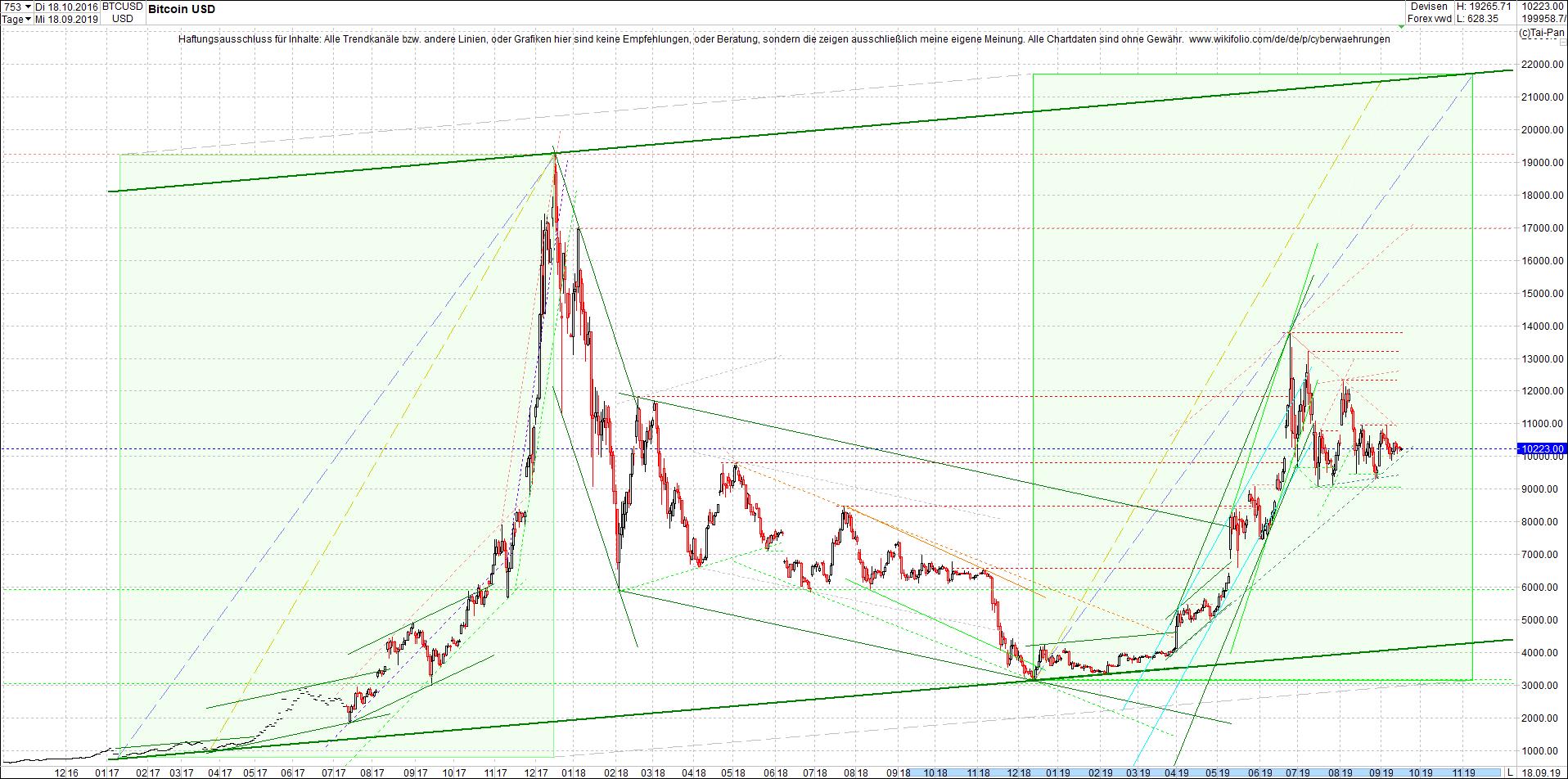 bitcoin_chart_heute_morgen.png