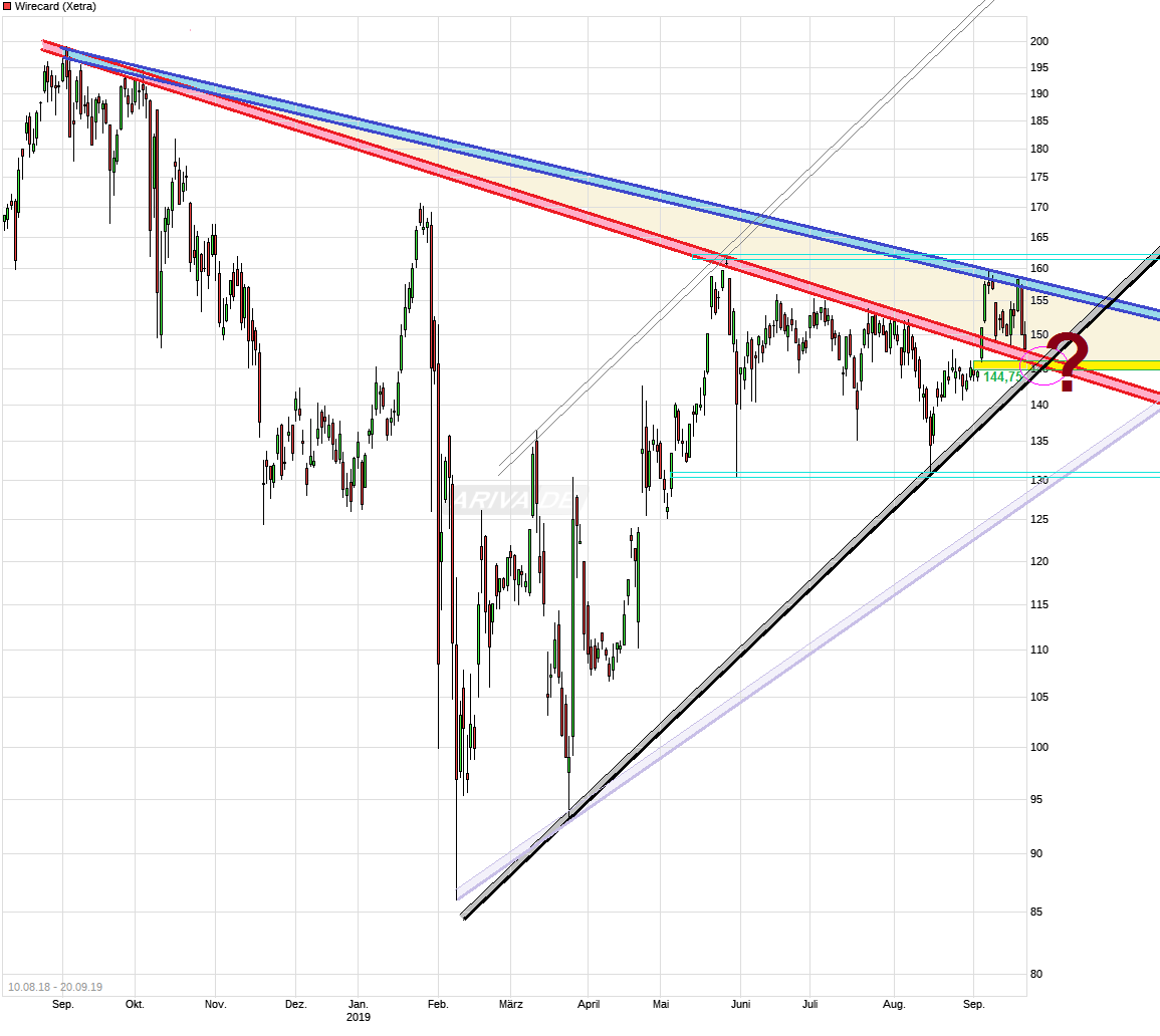 chart_free_wirecard.png