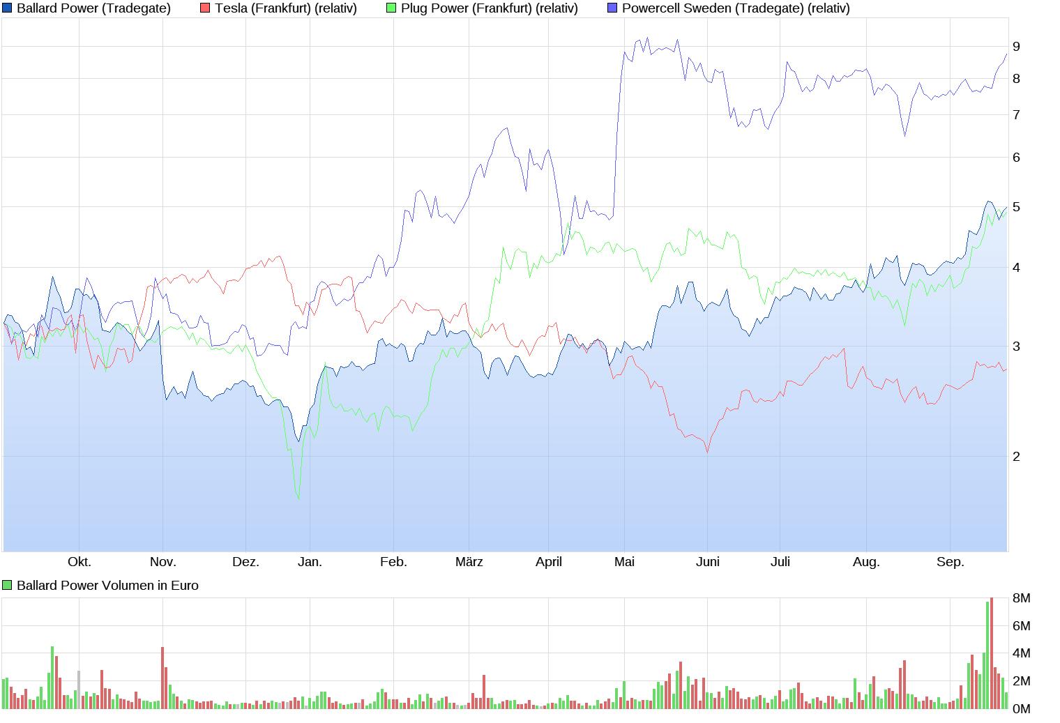 chart_year_ballardpower_(1).png