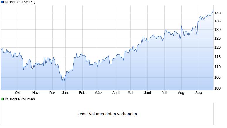 chart_year_deutscheb__rse.png