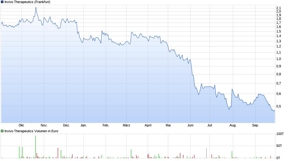 chart_year_invivotherapeutics.png