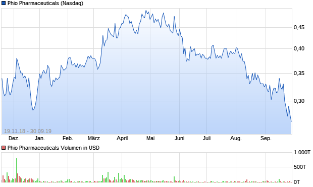 chart_year_phiopharmaceuticals.png