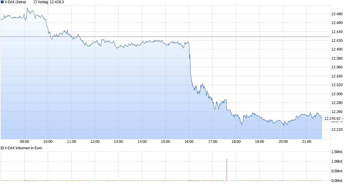 chart_intraday_x-dax.png